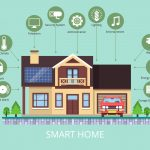 Can A Smart Home Save You Money?